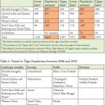 india tiger stats